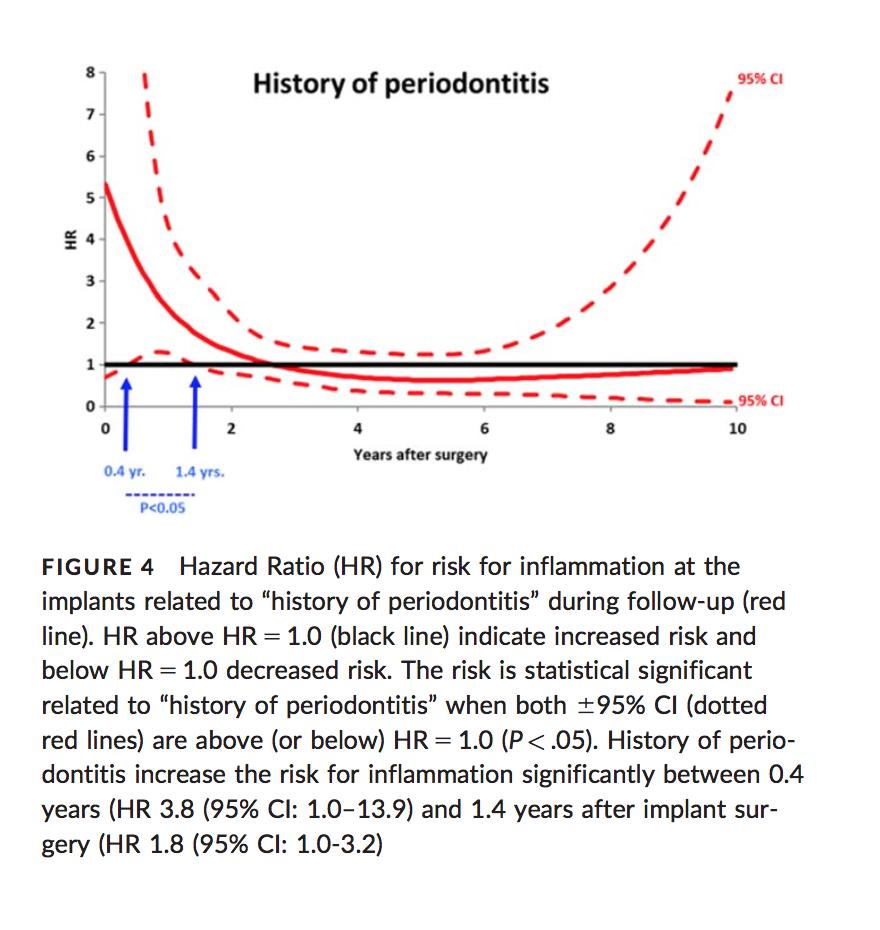 History of periodontis